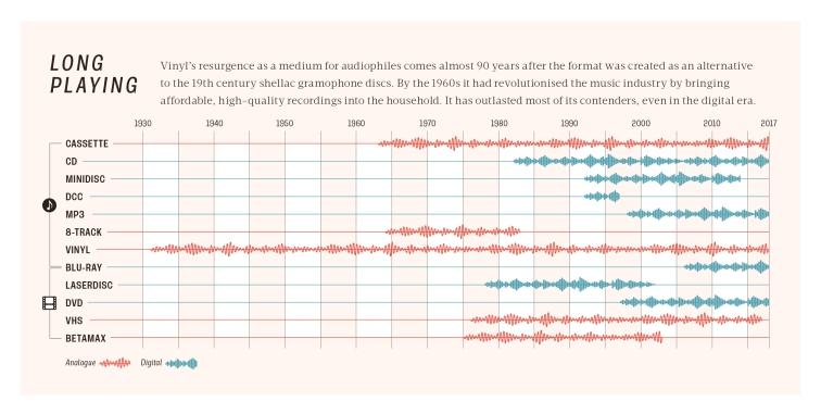 vinyl-resurgence-infographic